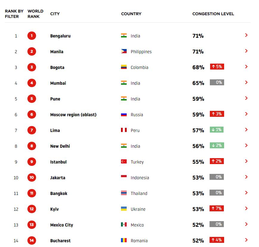 TomTom 2019 congestion ranking