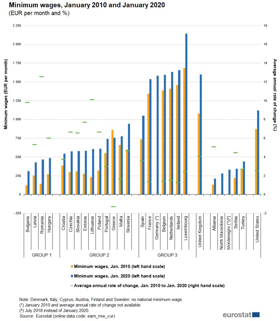 Minimum wages in European Union