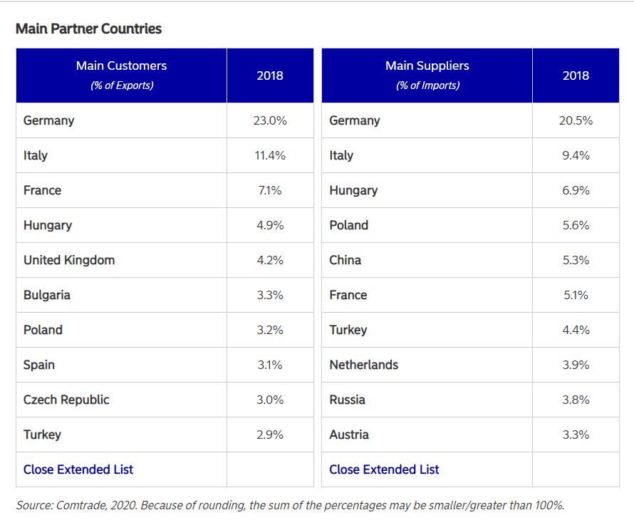 Partenerii economici ai României