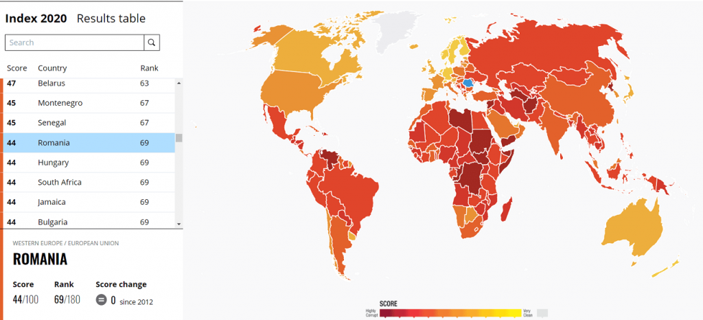 Romania is on 69 in 2020 Corruption Index Report of Amnesty Internatinoal