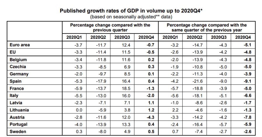 Seasonally adjusted data from Eurostat for 2020