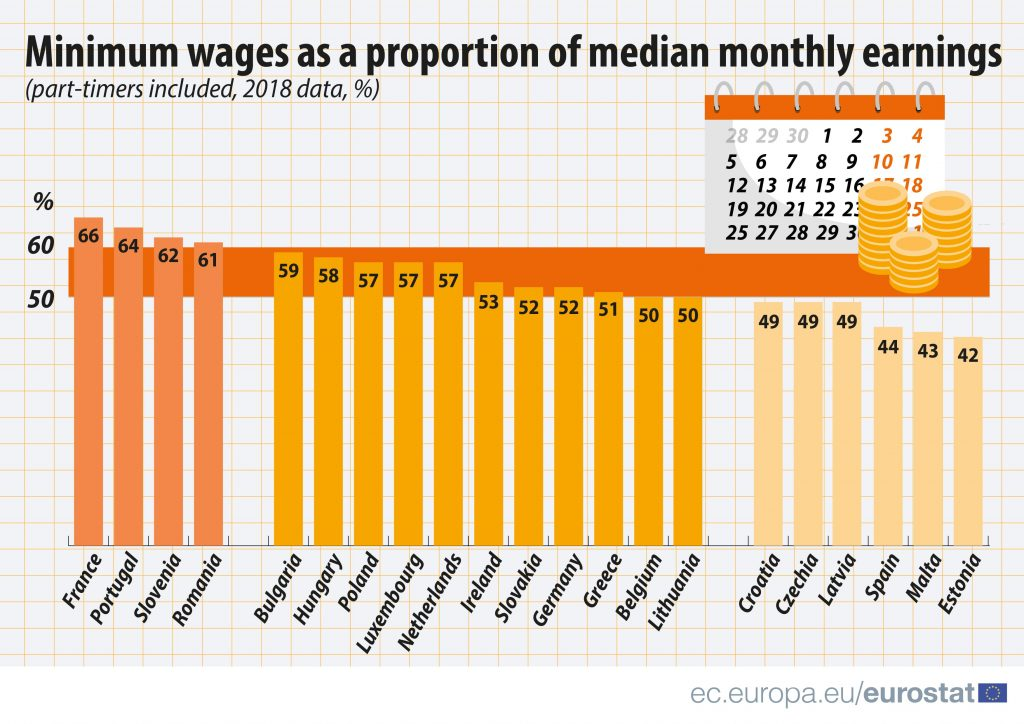Infographic with minimum wage as related to the median monthly earnings.