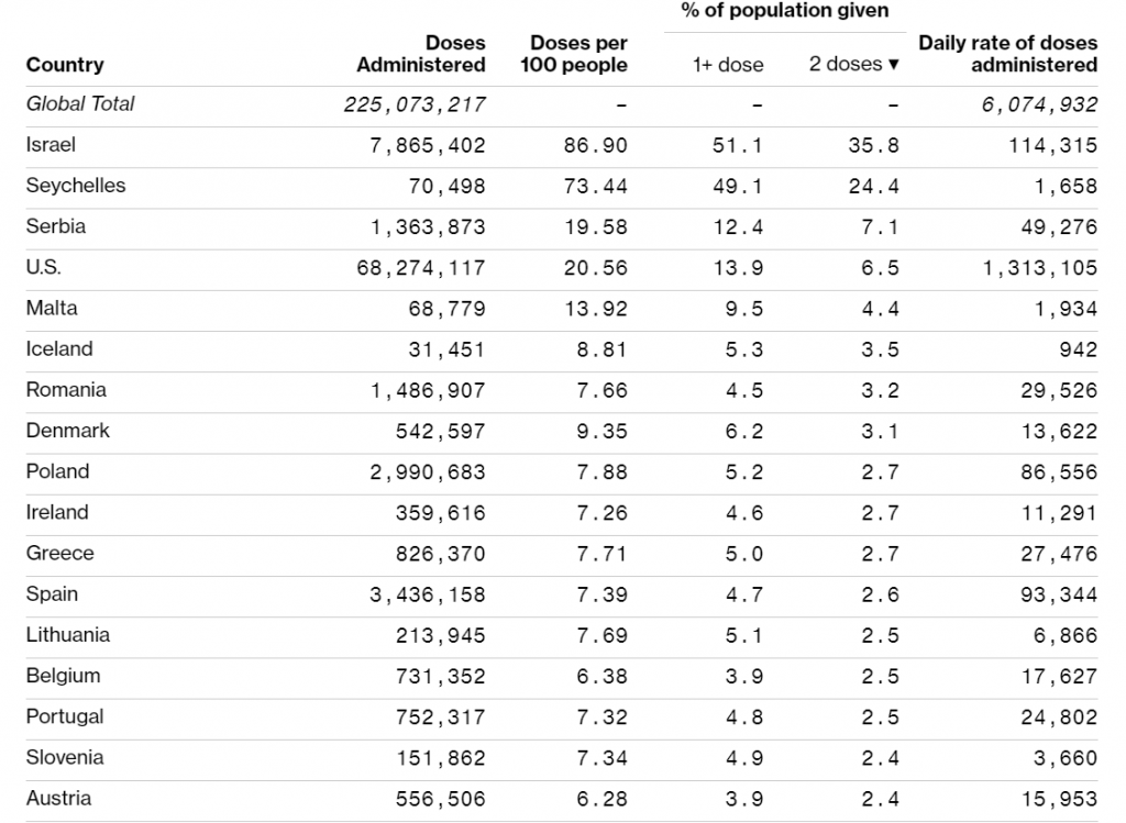 Romania on second place in EU by the percentage of population vaccinated with the second dose of anti-covid-19 vaccine