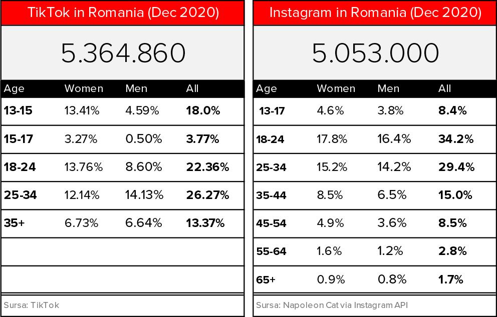 Infographic - Tik-Tok vs Instagram in Romania