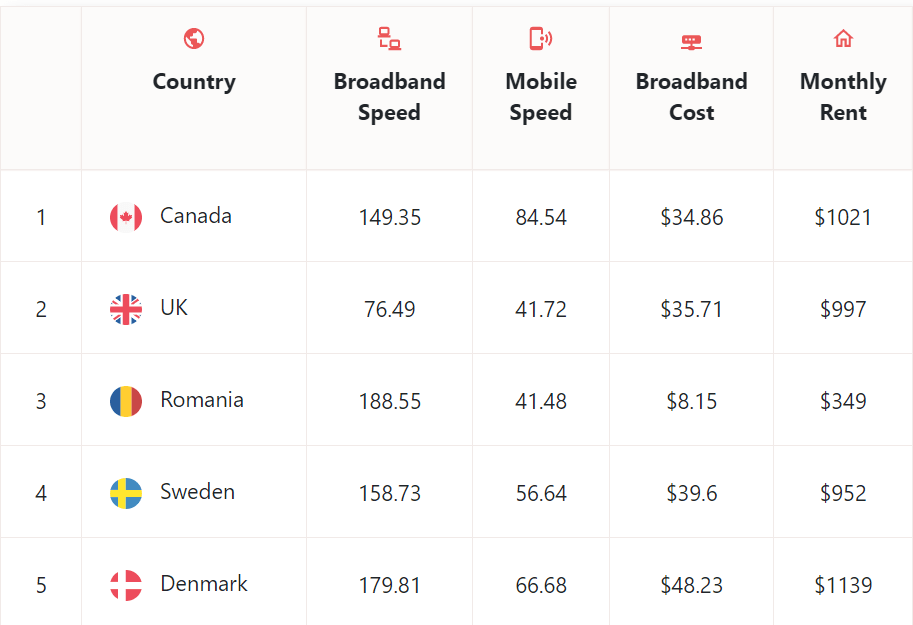 Top 5 internet speed