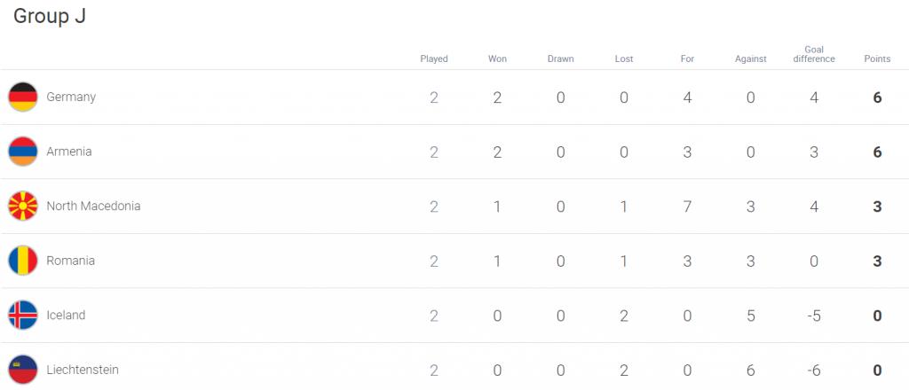 Clasament calificări Grupa J Campionatul Mondial Qatar 2022