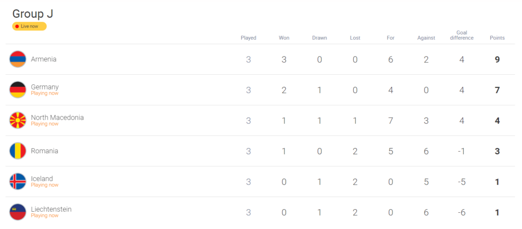 Ranking group J, World Cup Qualifiers