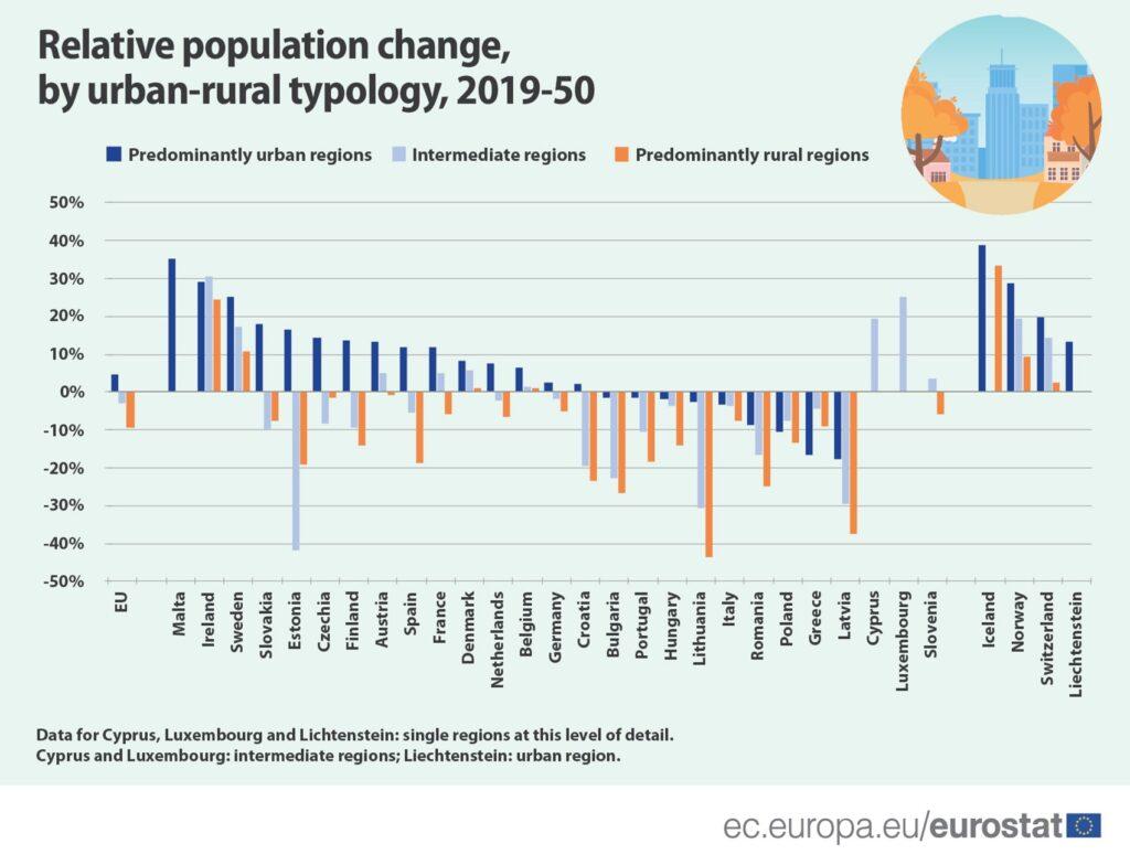 Eurostat - population evolution in EU countries