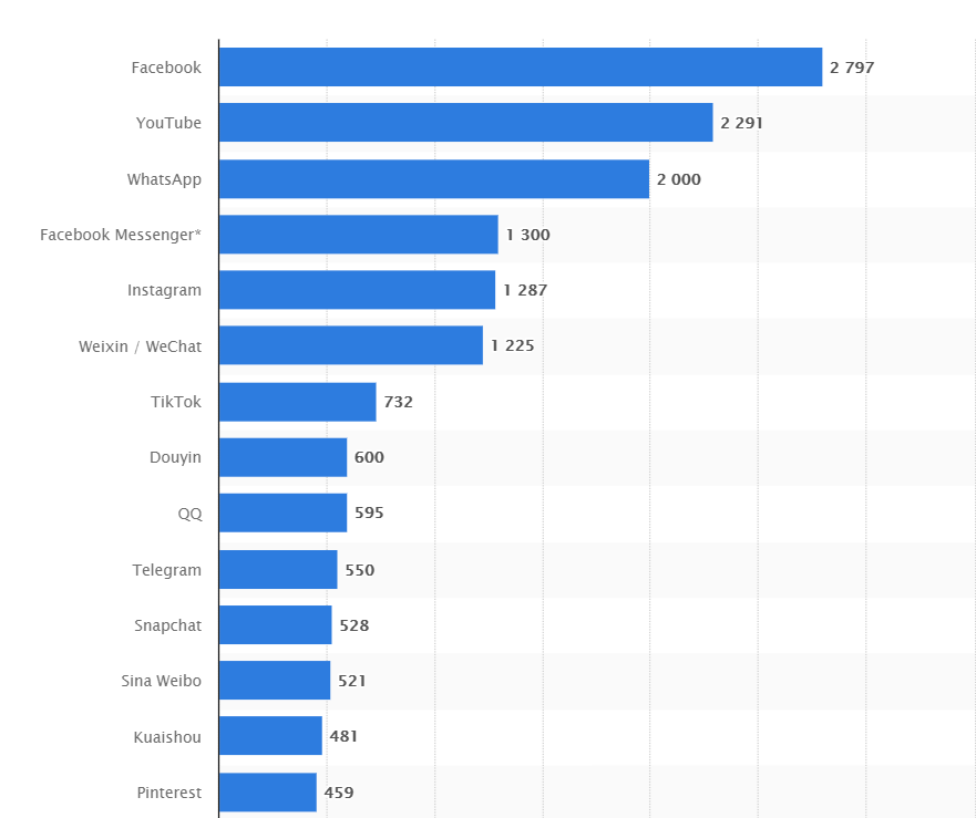 social media networks ranking by users
