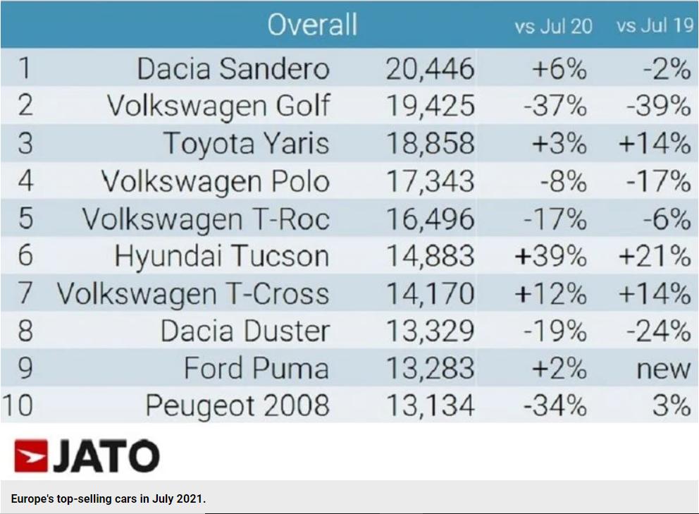 Cele mai bine vândute mașini în Europa în Iulie