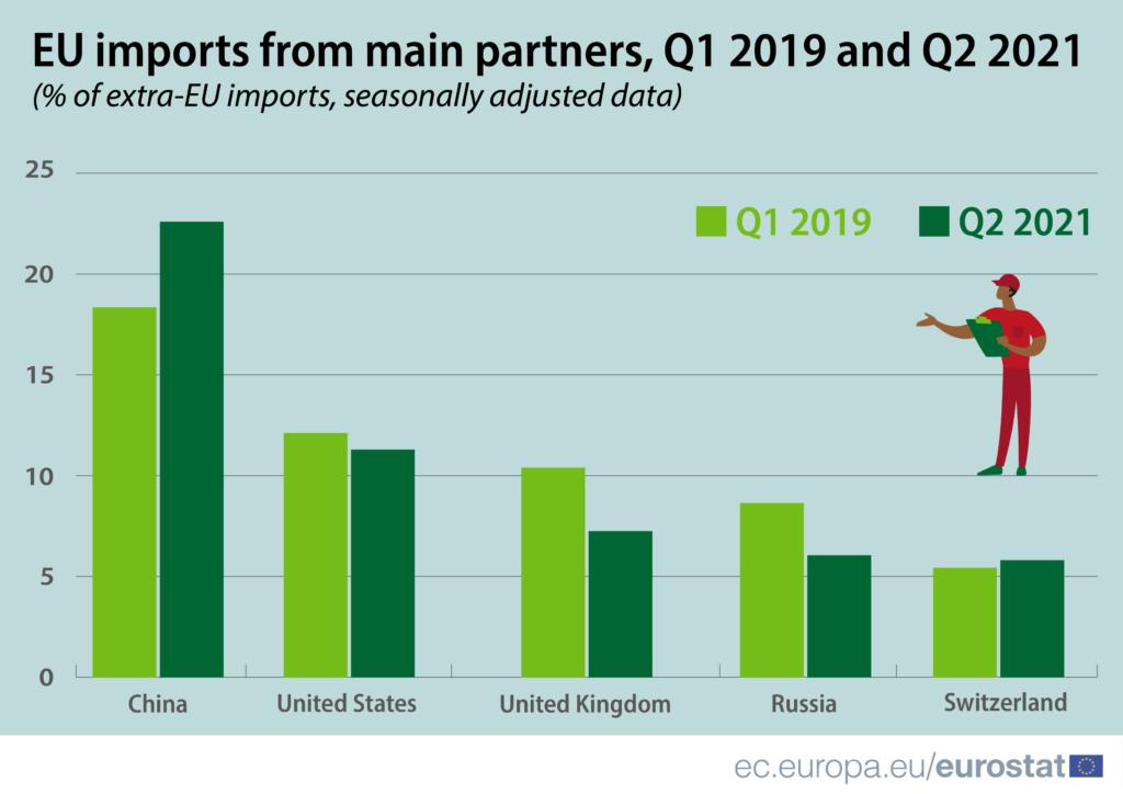 Principalele țări de origine pentru importurile UE, Trim. I și Trim II comparate