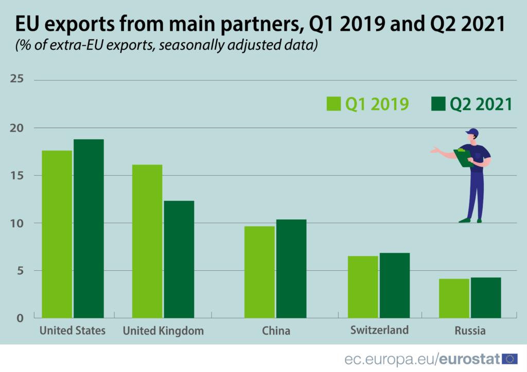 Exporturile UE către diferite țări